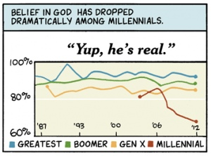 reading decline in the millennials