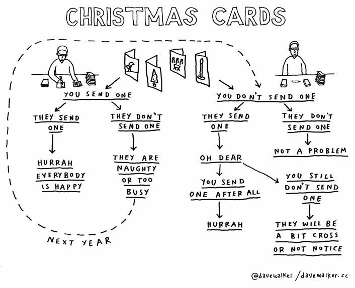 Christmas Card Cycle