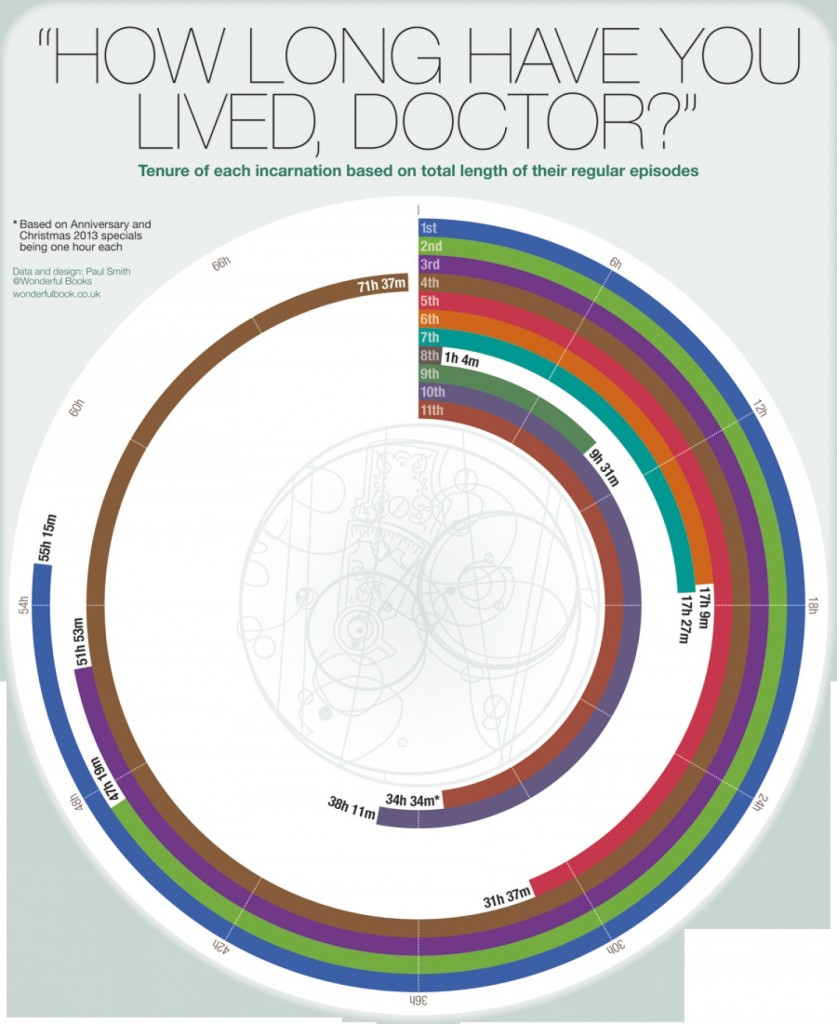 Doctor Who lifespans