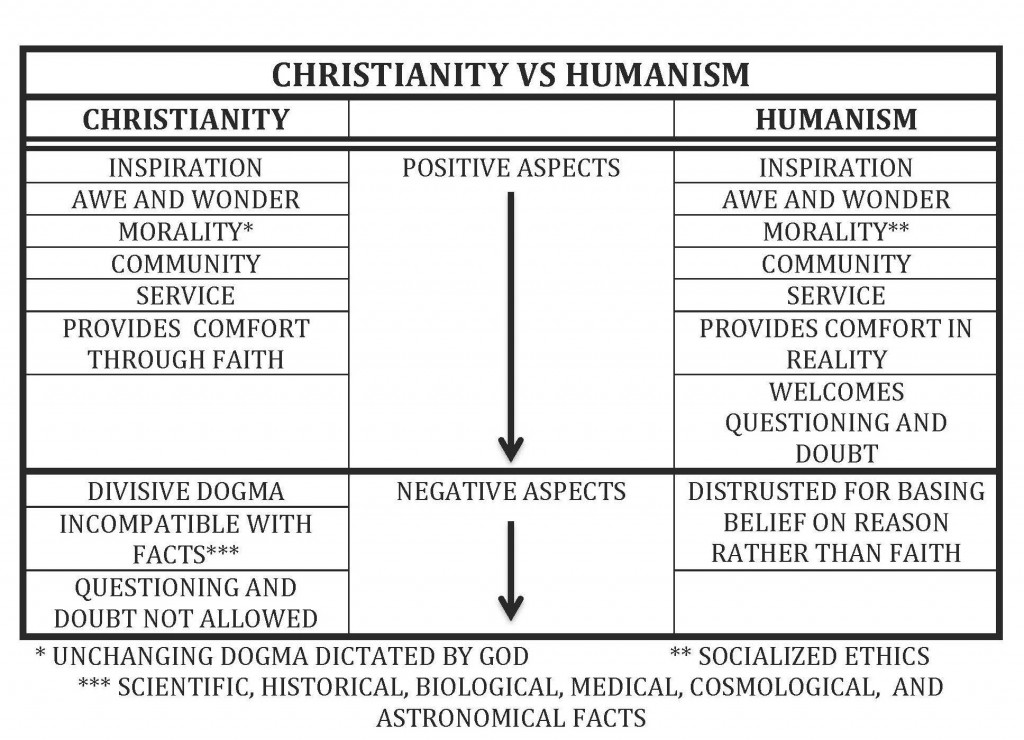 the clash of beliefs humanism versus christianity But humanism is not a religion: it is not based on belief in the supernatural  a  taste of the connections and clashes between humanism and religious thought.