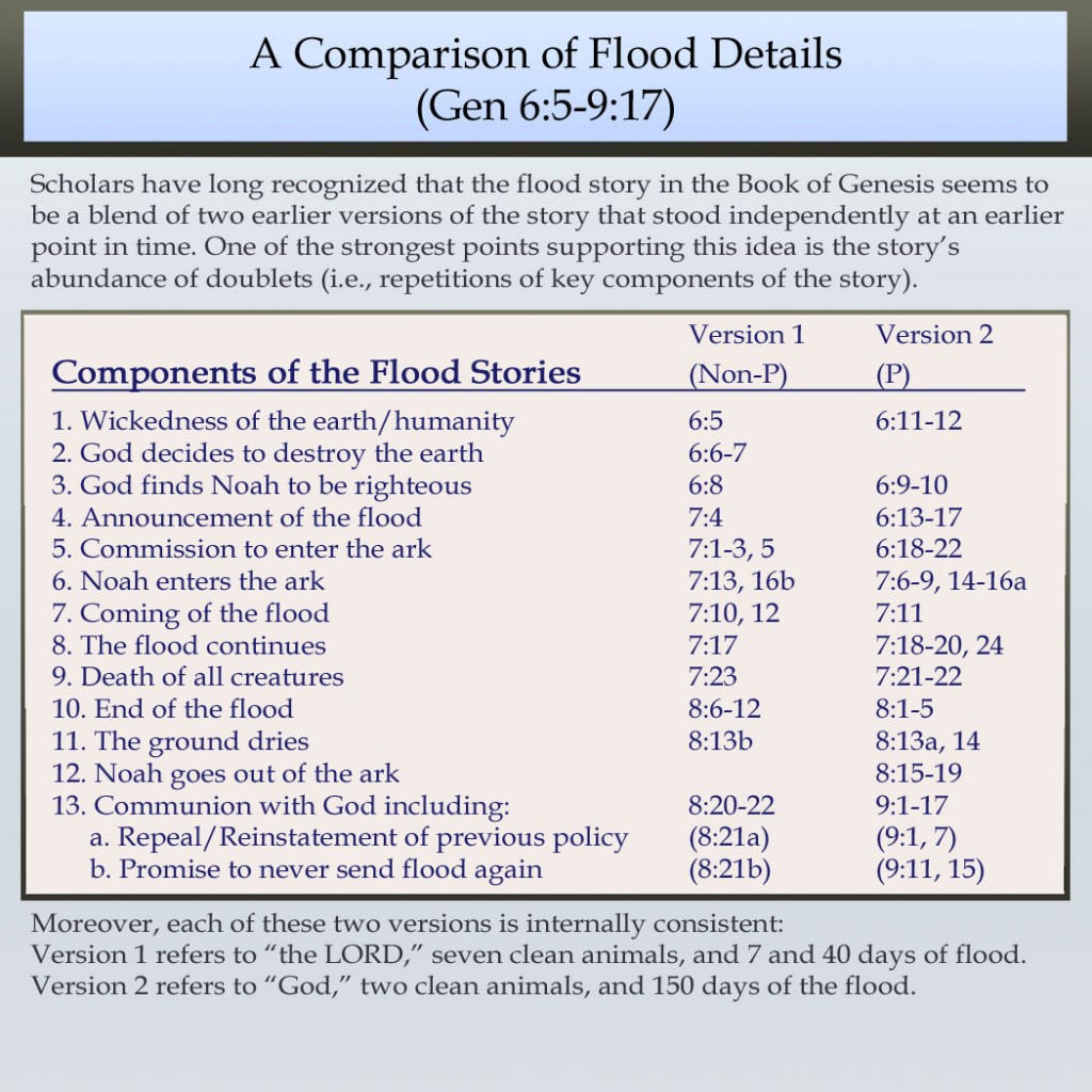 flood stories comparison Flood stories comparison the following are direct quotes from the stories of atrahasis and noah that illustrate their profound similarity these quotes come from the epic of atrahasis, the epic of gilgamesh, and the old testament.