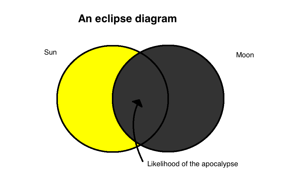Eclipse venn diagram ccuart Images
