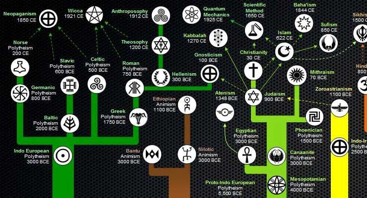 the truth behind all the major religions Religion is all or some of the attributes described below religion is  help define  it this is especially true of the indigenous traditions of a geographical area.