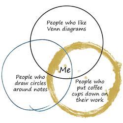 venn_diagram_of_me_mug