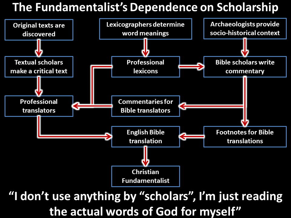 Fundamentalist dependence on scholarship