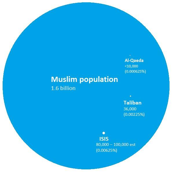 The vast majority of Muslims are not terrorists.