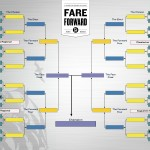 March Madness Fare Forward Edition