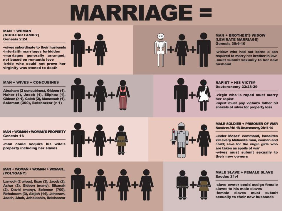 Tell us again what your bible says about marriage . . .