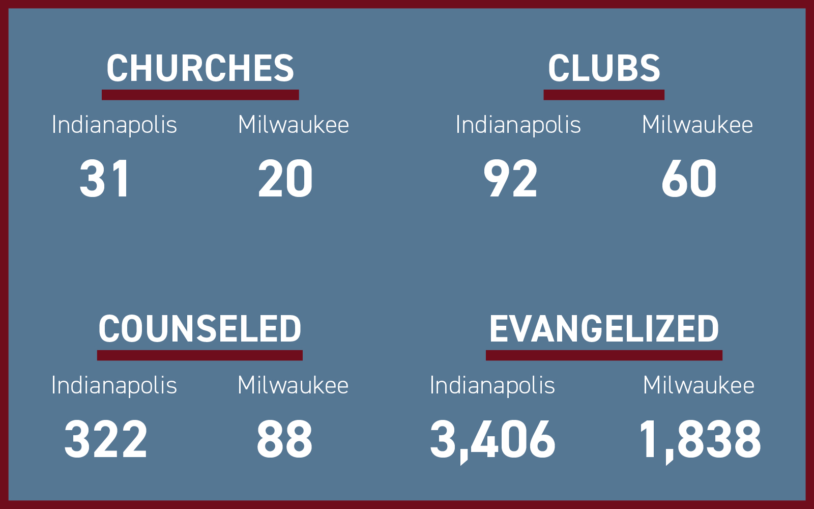 Stats comparing the two crusades.