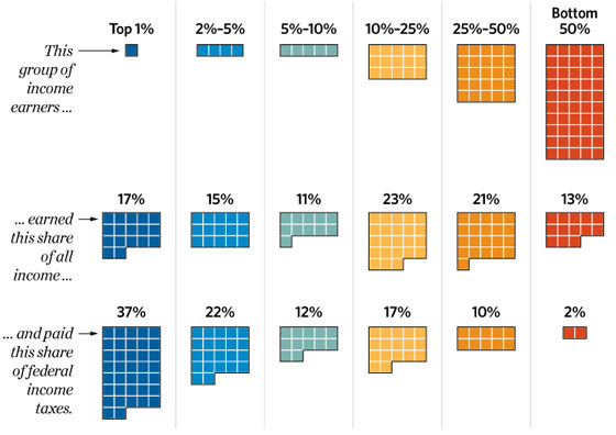 top10-percent-income-earners-560