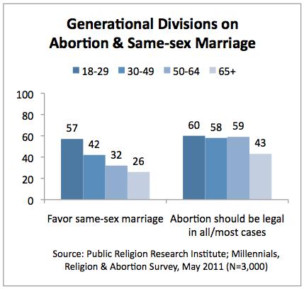 Same-Sex Couples - Censusgov