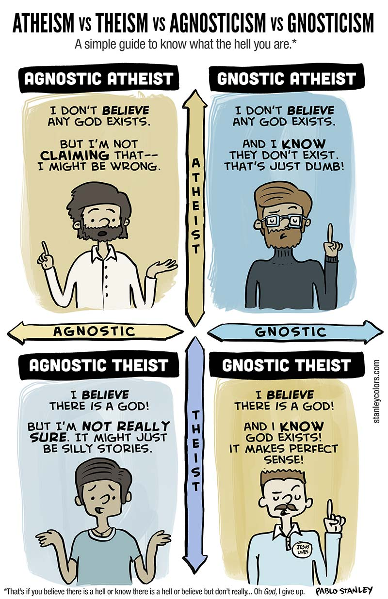 theism atheist and agnostic dating