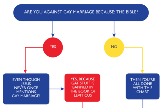 Christian Arguments Against Gay And Lesbian Marriages