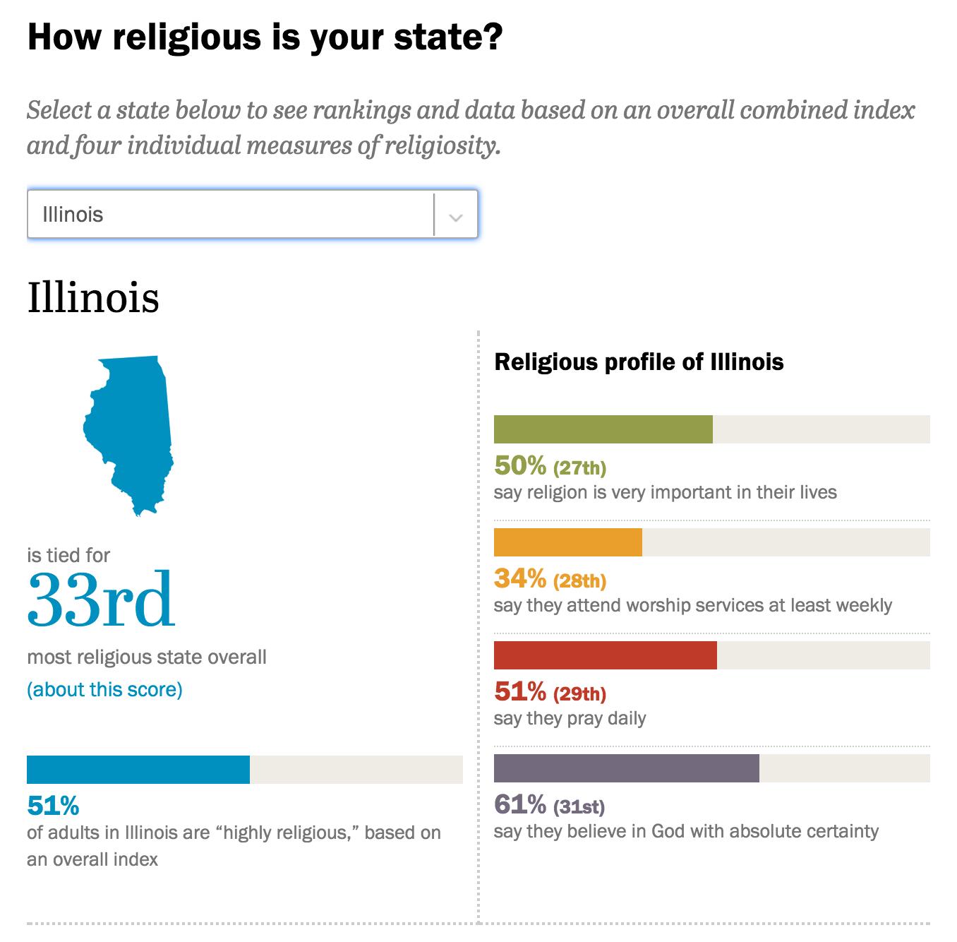IllinoisReligious