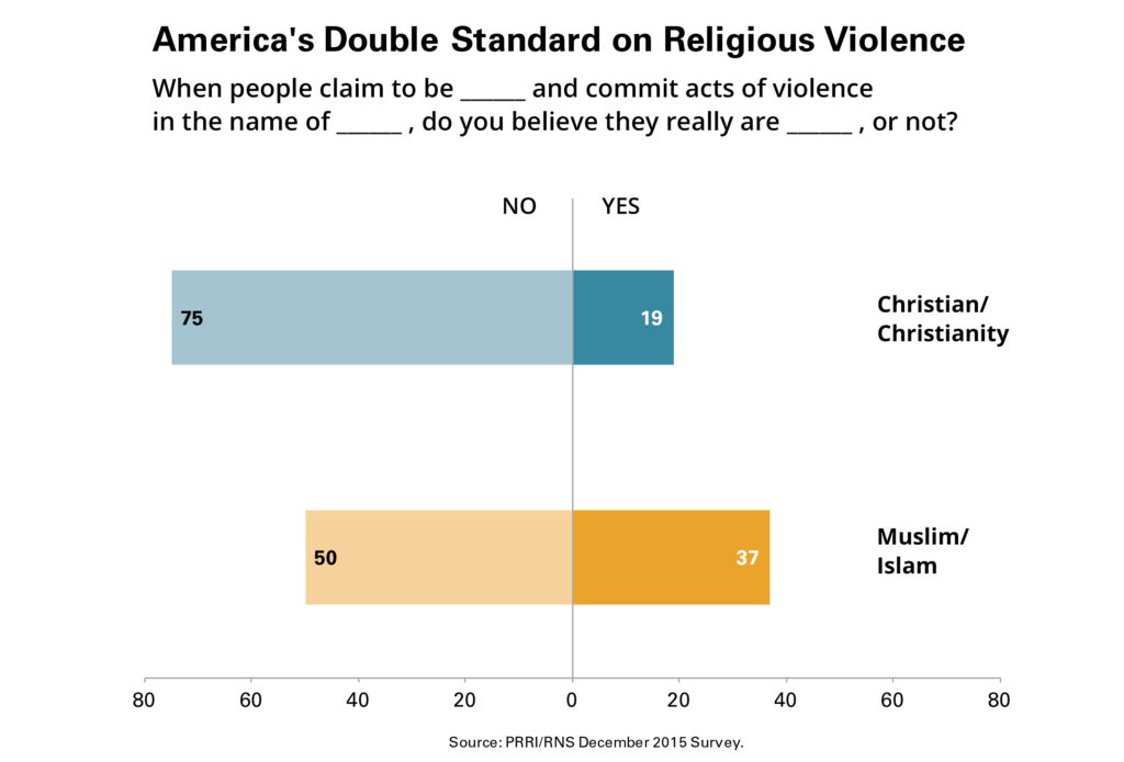 When It Comes to Faith-Based Violence, Americans Give Christianity an Undeserved Break