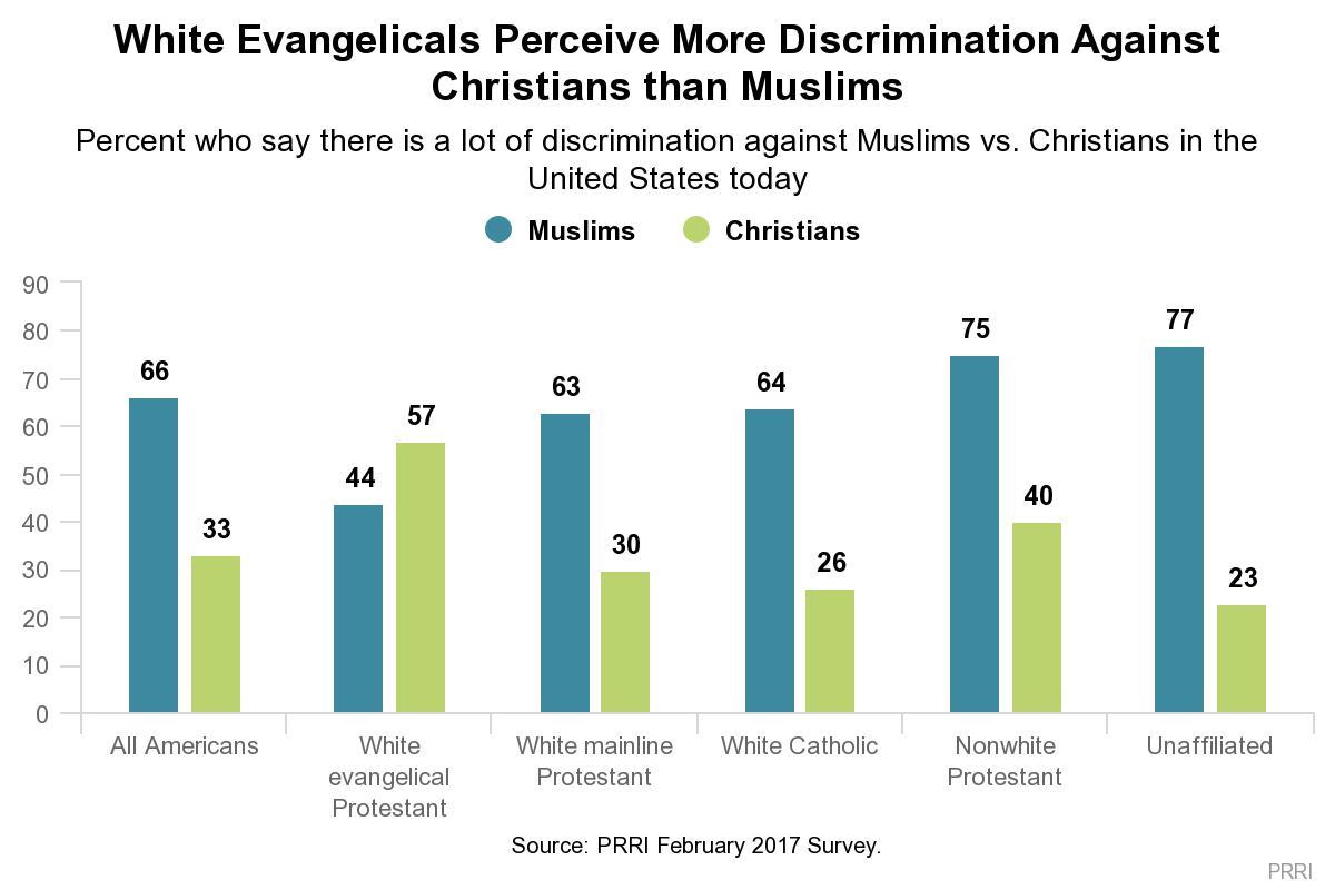 MuslimDiscriminationChristianPRRI