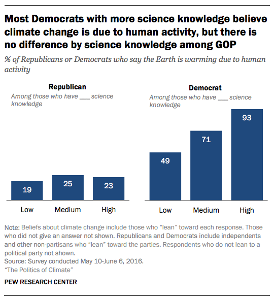 ScienceKnowledgeGOP2