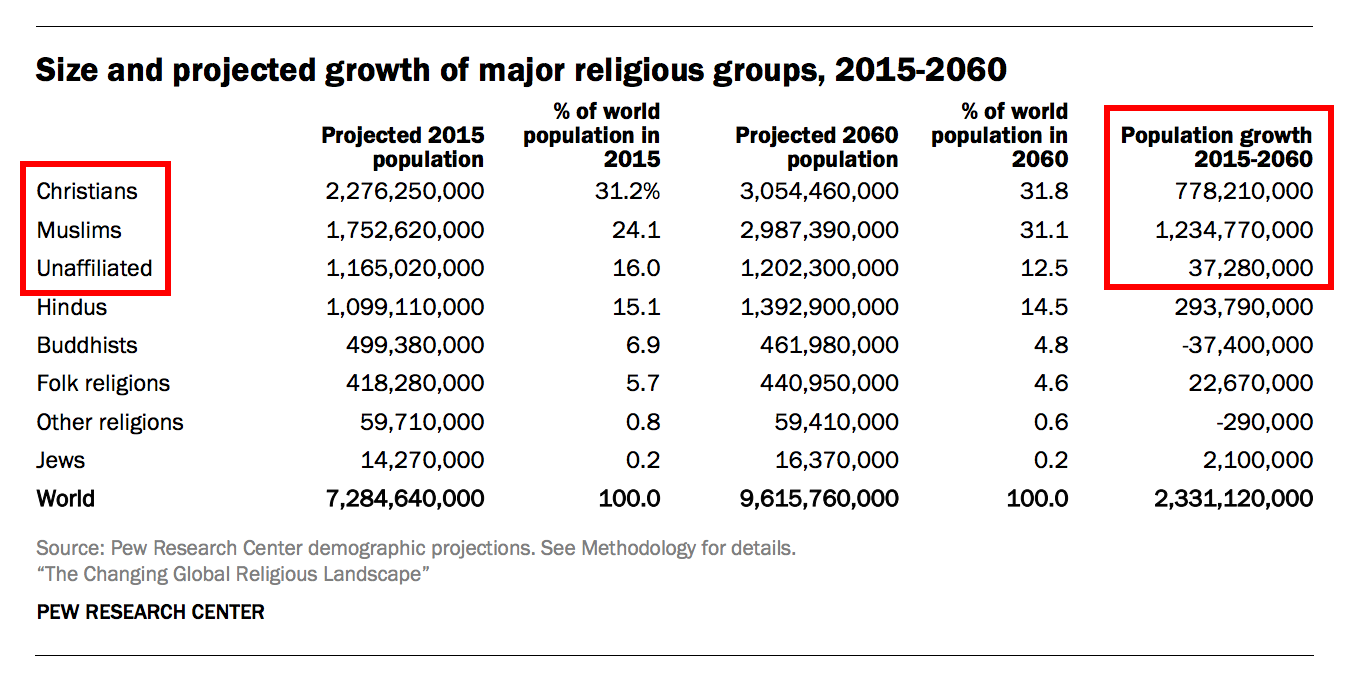 Because Muslims Are Outbreeding Everyone Else Study Estimates - How many religions in the world 2015