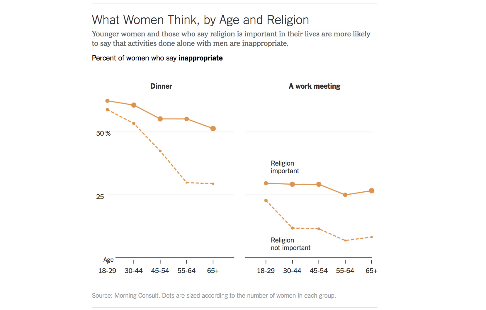 WomenAgeReligionMeetAlone