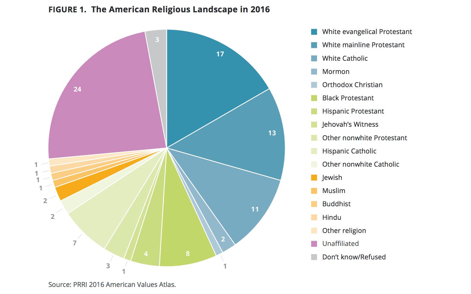 ReligiousMakeupPRRI2017