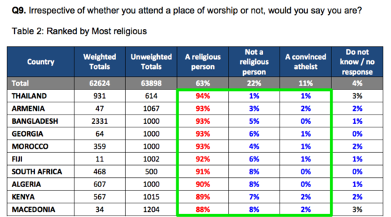 Global Survey Finds Of Worlds Population Is Religious While - World population by religion