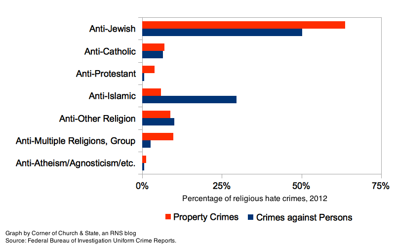 Which is the most hated religion