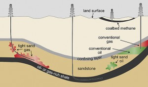 Schematic_cross-section_of_general_types_of_oil_and_gas_resources_and_the_orientations_of_production_wells_used_in_hydraulic_fracturing