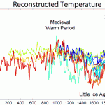 Global temperature charts