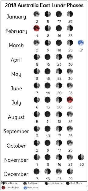 2018 lunar phases printable for eastern Australia