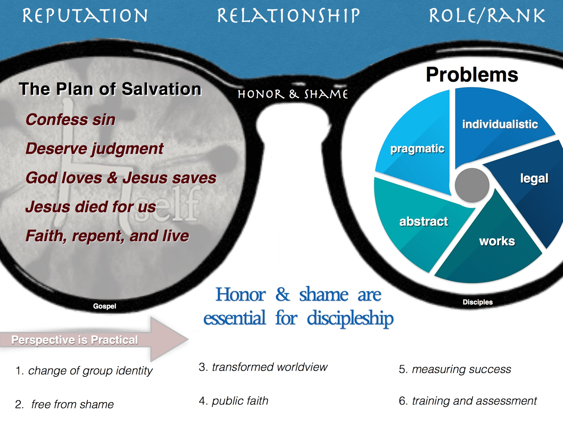 Does the Plan of Salvation Make Disciples in HS Cultures (Graphical Summary)