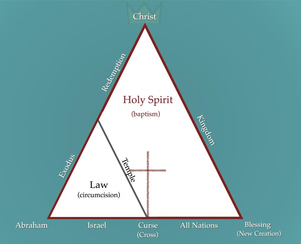 relationship between abrahamic and davidic covenant