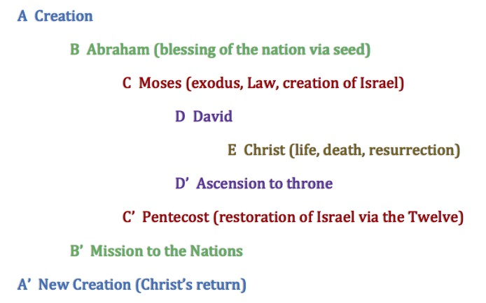 Biblical Narrative Chiasm (without exile)