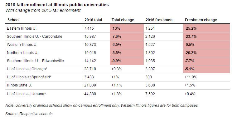 enrollment changes 1 yr