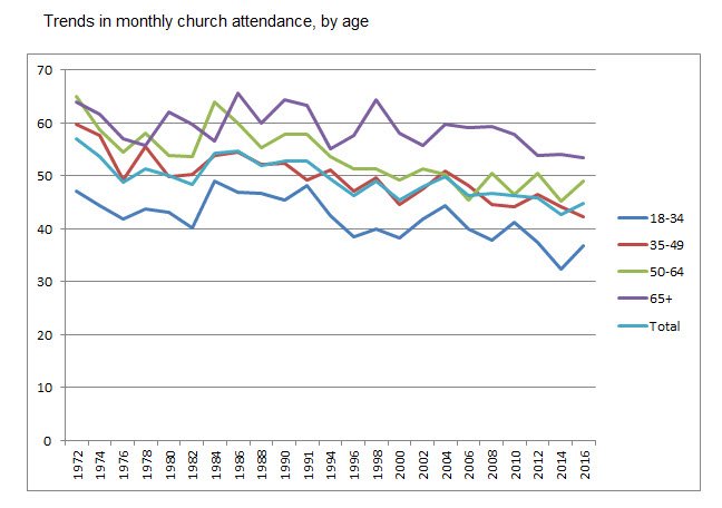 church by age