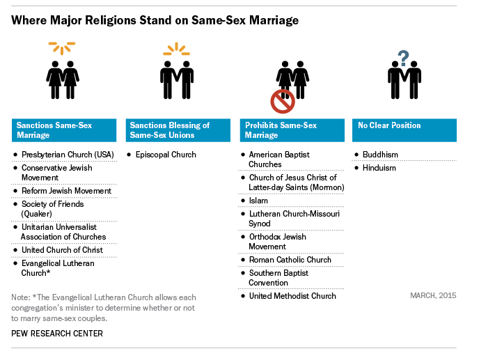 Pew Study Where Major Religions Stand On SameSex Marriage - 7 major religions