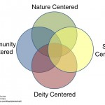 Centers of Paganism