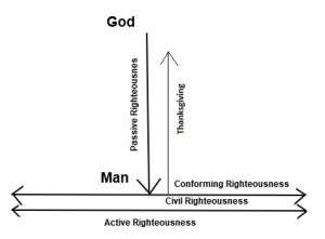 Active Righteousness