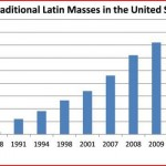 Traditional Latin Mass Finds Support Among Young Priests
