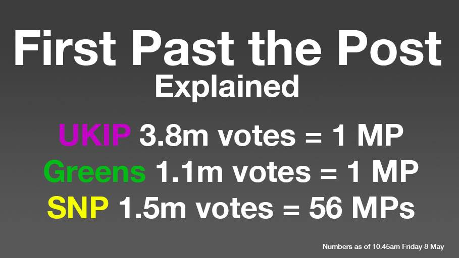advantages on first past the post system First-past-the-post systems are polarizing because of the advantages of tactical voting, most people concentrate on a popular candidate who is good enough so.