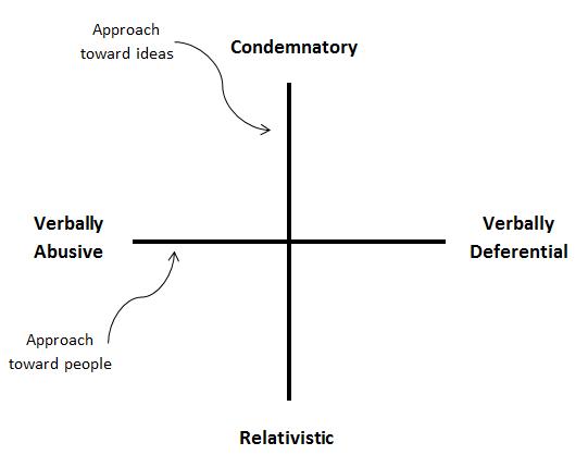 Disagreement-Graph1