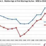 Matt Walsh Doesn't Get Historical Marriage Rate Trends