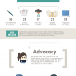 CRHE 2015 Making a Difference Infographic