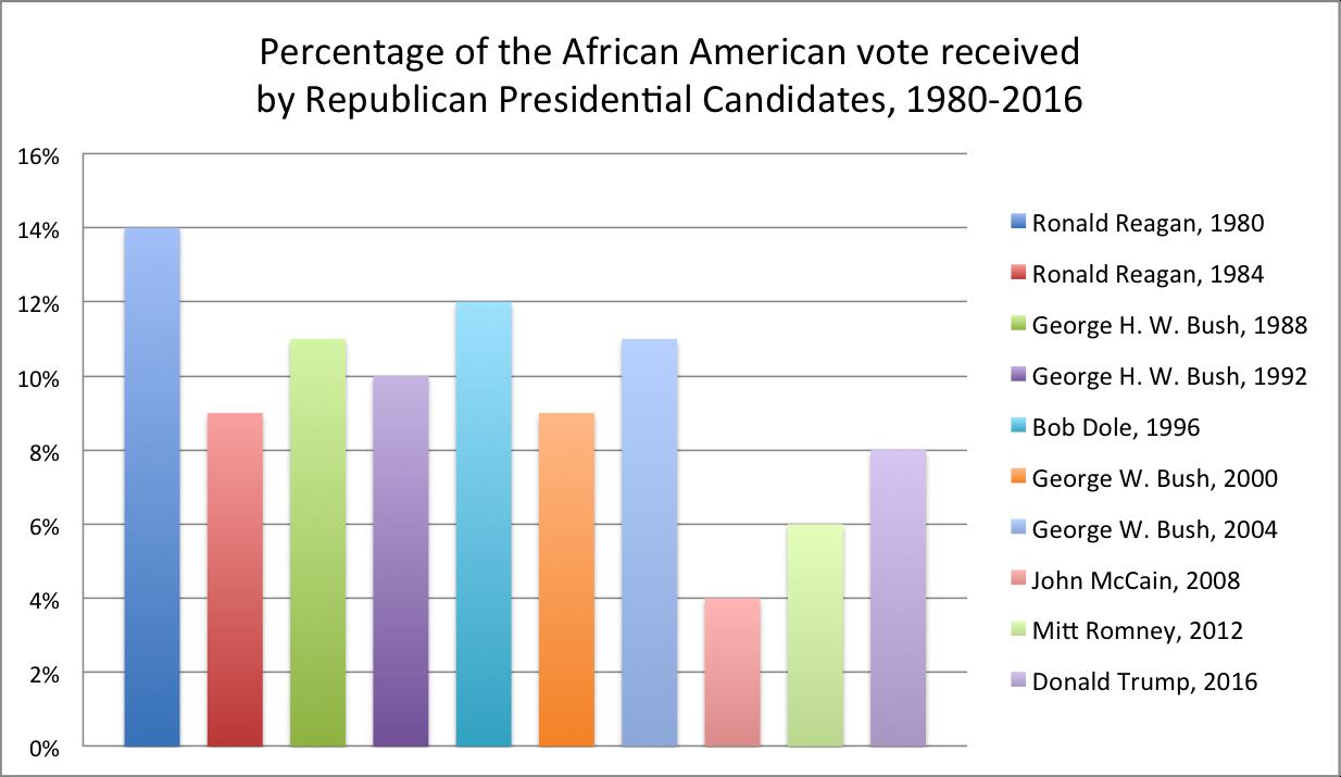 colored graph percentage