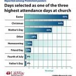 church-attendance-day-chart-5
