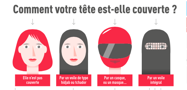 Part of the infographic produced by Libération.