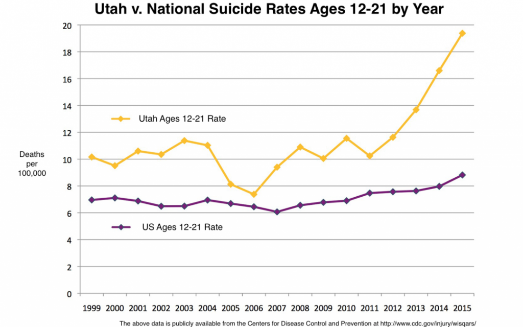 UtahAges12-21SuicideRatesPNG-1080x675