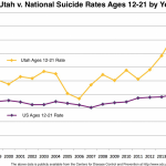 Utah's Escalating Suicide Rates