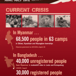 Crisis in Myanmar, Burma (Infographic)
