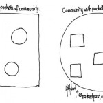 community and organization cartoon by nakedpastor david hayward