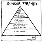 where are you on this gender pyramid?